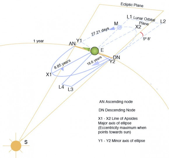 The complex motion of the Moon, depicting the precession of the nodes versus the average movement of the line of apsides. (Credit: Geologician, Homunculus 2. Wikimedia Commons graphic  under a Creative Common Attribution 3.0 Unported license).