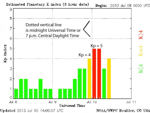 The Kp index leading up to a nice display of northern lights  on July 9-10, 2013. The red bars are a good sign that aurora might be visible across the northern U.S. Credit: NOAA