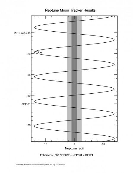 Corkscrew chart credit: