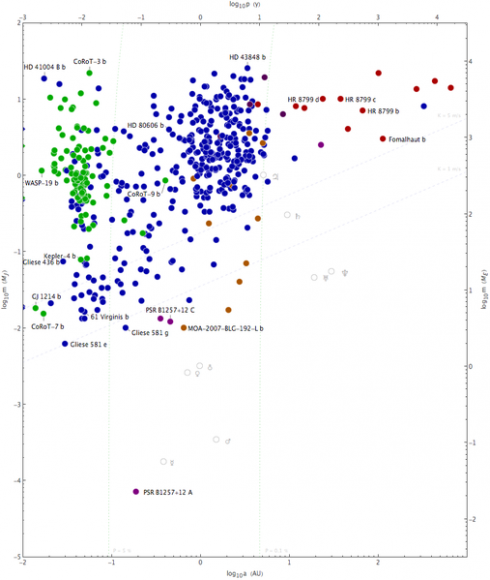 A scatter plot of exoplanet discoveries as of 2010 mass versus semi-major axis. Select exoplanets are labeled. A majority were detected via radial velocity (blue) and the transiting method (green). The remainder were detected by other methods (click here for a full discription). Graph in the Public Domain.