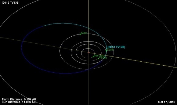 NASA: Less Than 1% Chance That Asteroid 2013 TV135 Will ...