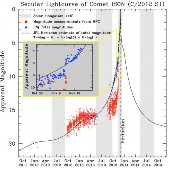 Current updated light curve for ISON. Be sure to check with NASA's Comet ISON Observing Campaign for the latest updates. (Compiled by Matthew Knight on November 24th, 2013).