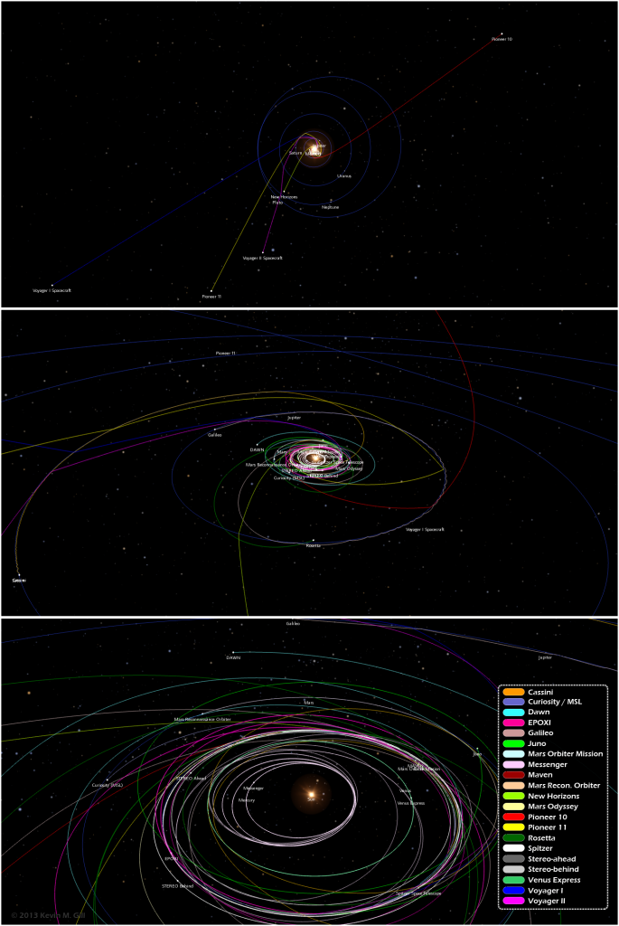 Three different views of our Solar System and the paths of unmanned spacecraft trajectories from their launches to Dec. 15, 2013. Credit: Kevin Gill.