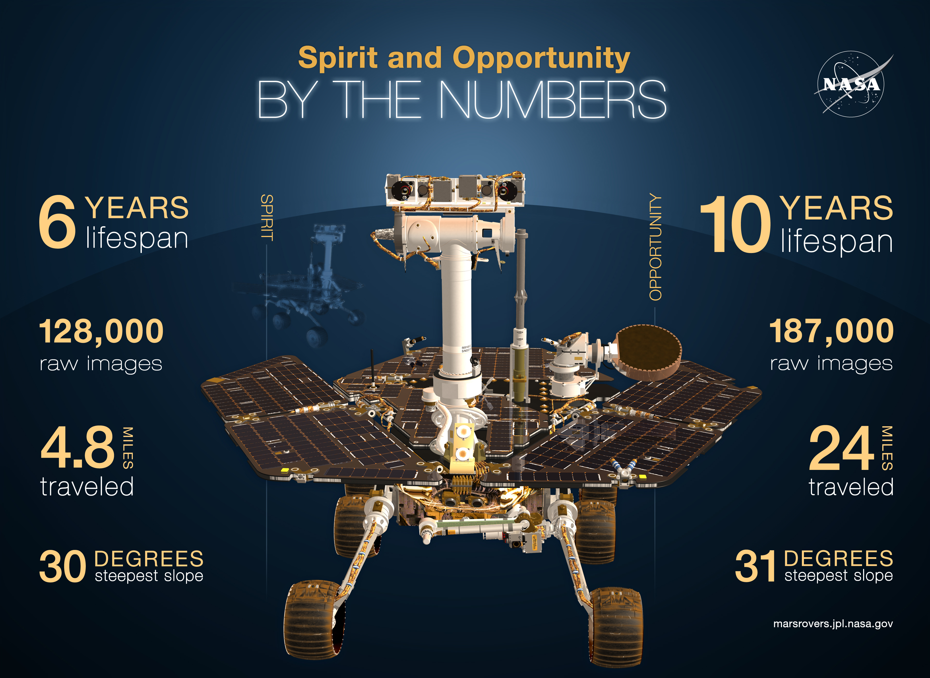 Spirit Rover Landed on Mars 10 Years Ago Today