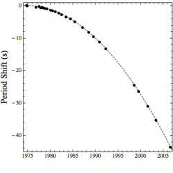 Decay of pulsar period compared to prediction (dashed curve).  Data from Hulse and Taylor, Plotted by the author.