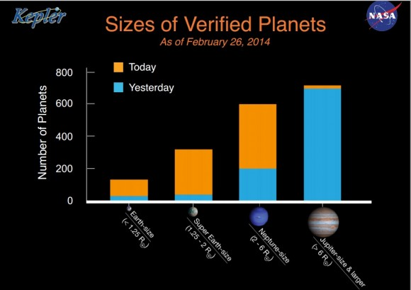 Sizes of verified planets just after a release of 715 confirmed planets from Kepler data in February 2014. Credit: NASA