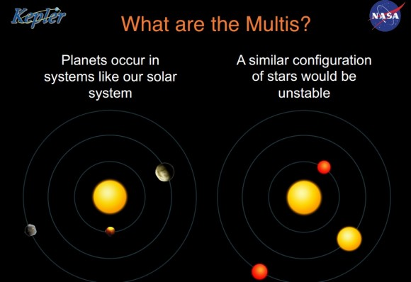 Verification by multiplicity is a new method for finding planets in multiple-planet systems. In cases where astronomers see several objects transiting a star in regular orbits, the assumption is it must be planets. A set of stars in a similar configuration would have orbits too unstable for regular transits. Credit: NASA