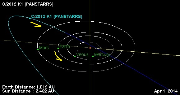 The orbit of comet K1 PanSTARRS.