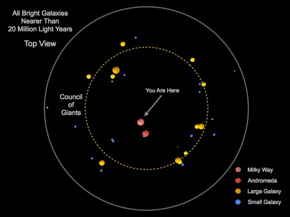 """The """"Council of Giants"""" is shown in this diagram based on 2014 research from York University. It shows the brightest galaxies within 20 million light-years of the Milky Way. The galaxies in yellow are the """"Council."""" (You can see a larger image if you click on this.) Credit: Marshall McCall / York University."""