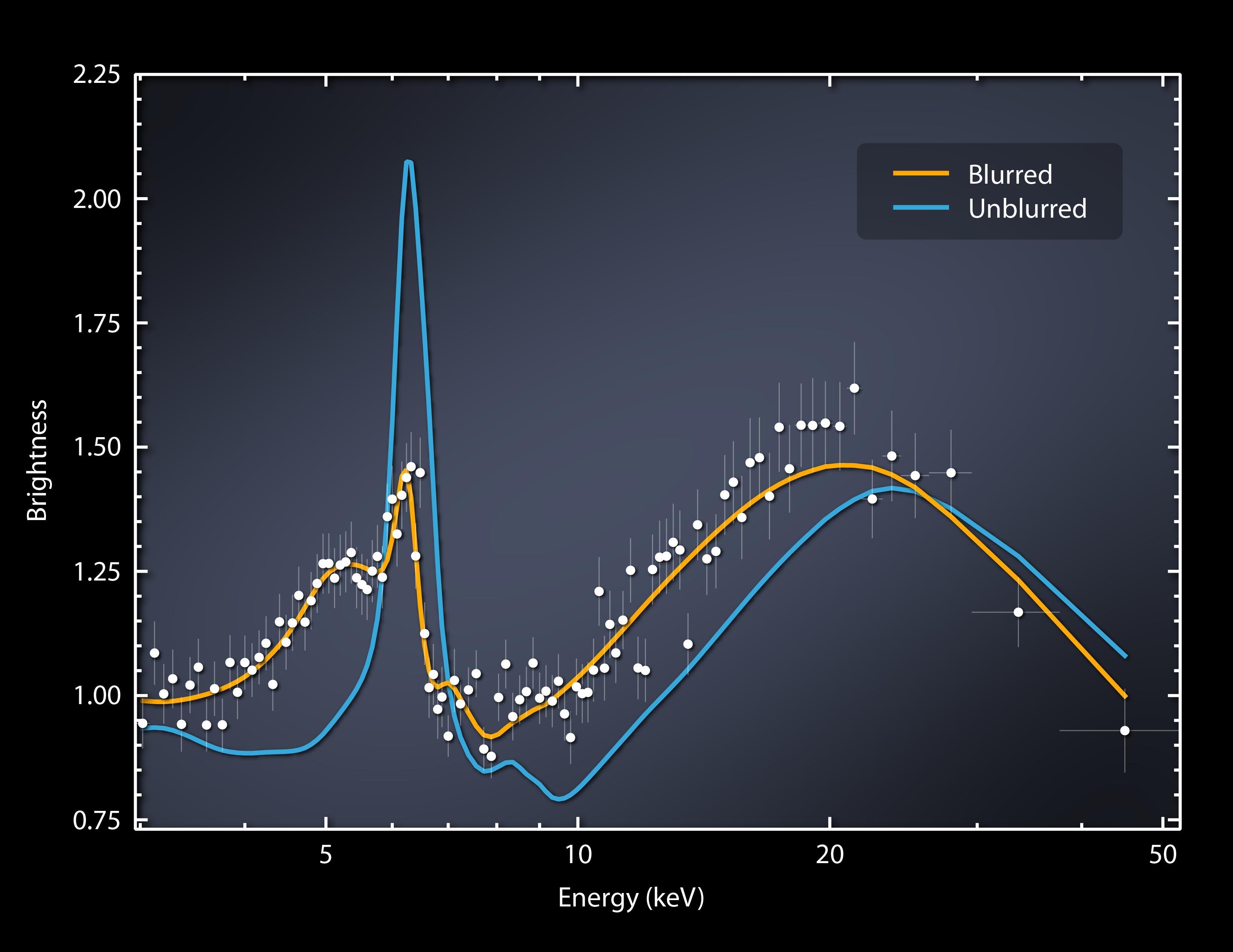 Across The Universe: NASA'S NuSTAR Catches a Black Hole ...