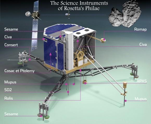 Philae lander de Rosetta inclui um conjunto cuidadosamente selecionado de instrumentos e está sendo preparado para a 11ª expedição novembro para analisar a superfície de um cometa.  Crédito: ESA, compostos - T.Reyes