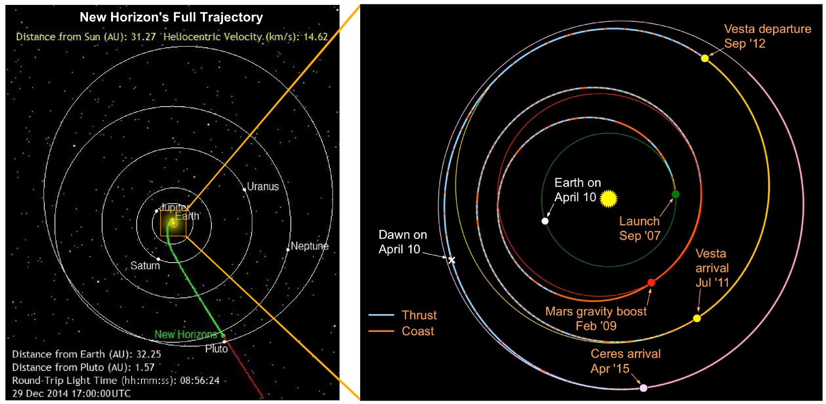 2015: NASA's Year of the Dwarf Planet
